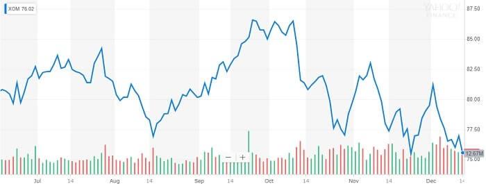 エクソン・モービル 株価チャート