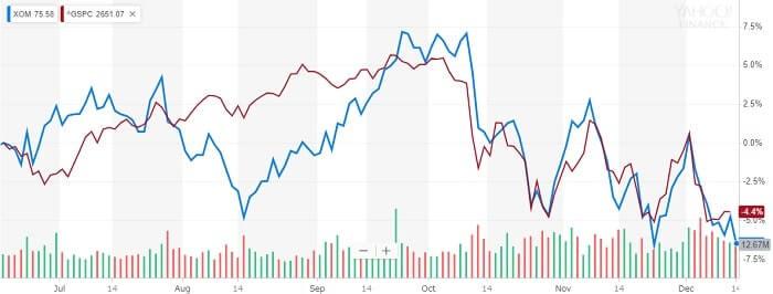 エクソン・モービル 株価比較チャート
