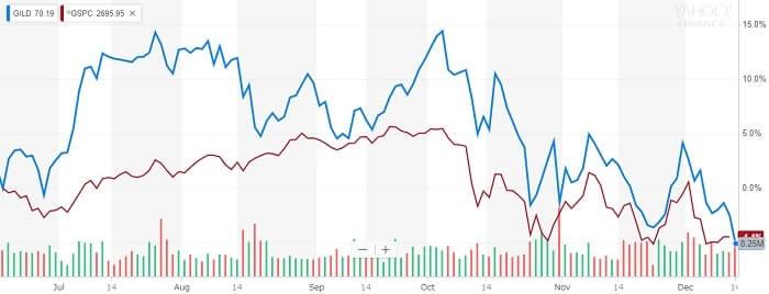 ギリアド・サイエンシズ 株価比較チャート