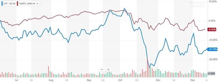 キャタピラー 株価比較チャート