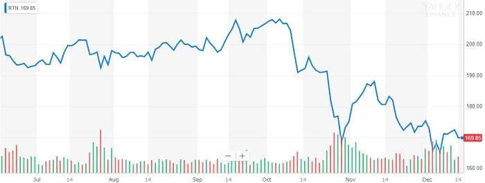 レイセオン 株価チャート