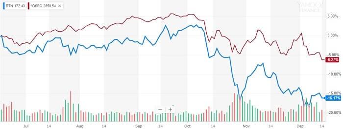 レイセオン 株価比較チャート