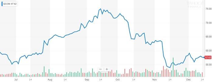 クアルコム 株価チャート