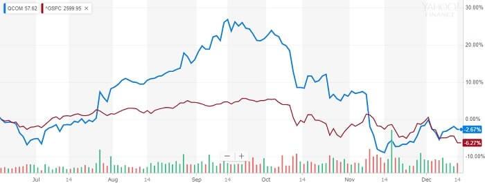 クアルコム 株価比較チャート