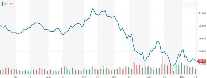 ホーム・デポ 株価チャート