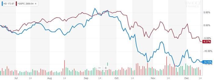 ホーム・デポ 株価比較チャート