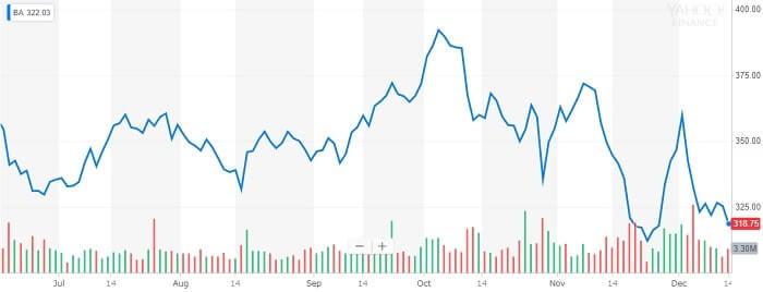 ボーイング 株価チャート