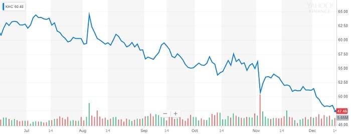 クラフト・ハインツ 株価チャート