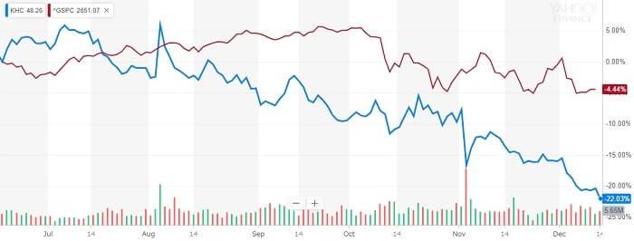 クラフト・ハインツ 株価比較チャート