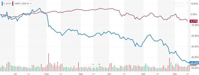 USスチール 株価比較チャート