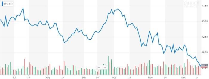 BP 株価チャート