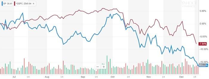 BP 株価比較チャート