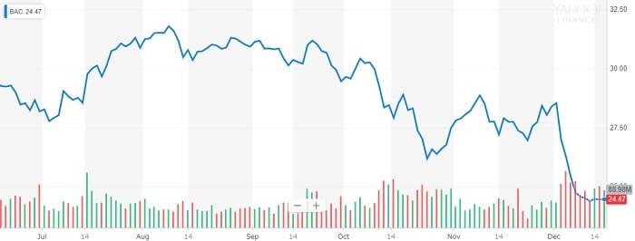 バンク・オブ・アメリカ 株価チャート