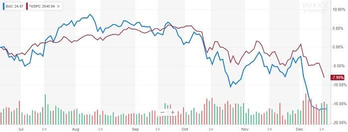 バンク・オブ・アメリカ 株価比較チャート