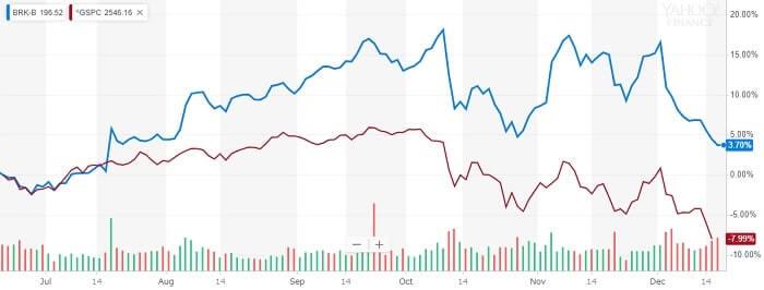 バークシャー・ハサウェイ 株価比較チャート