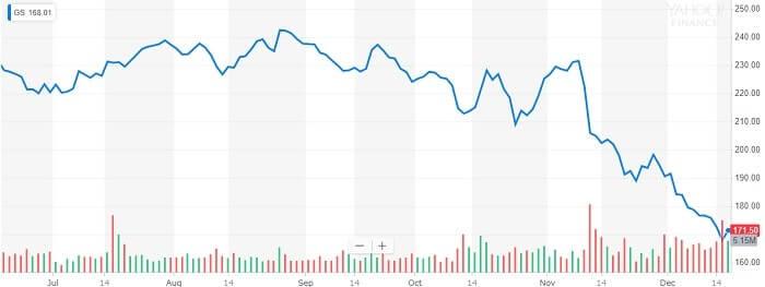 ゴールドマンサックス 株価チャート