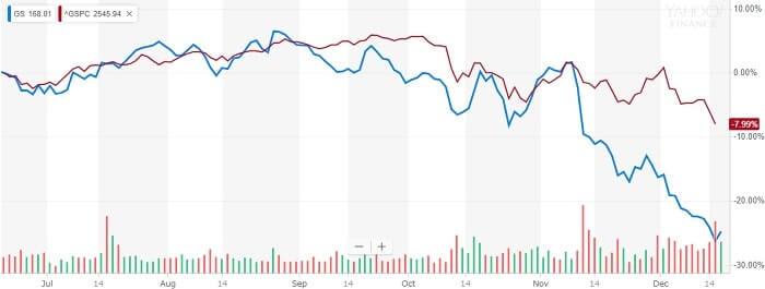 ゴールドマン・サックス 株価比較チャート