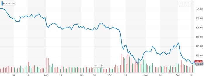 ブラックロック 株価チャート