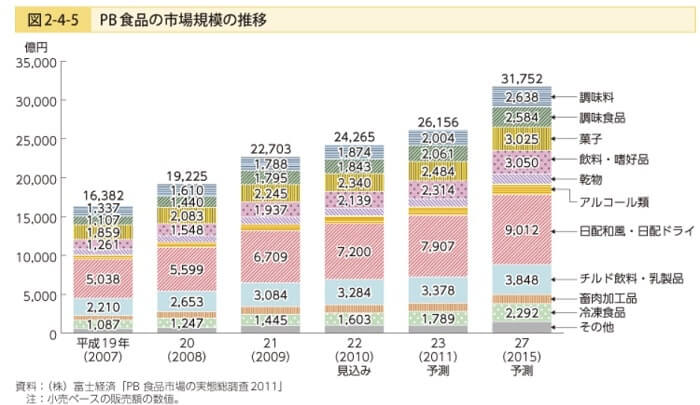 PB商品シェア 農水省資料