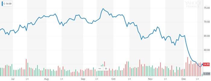 シティ・グループ 株価チャート