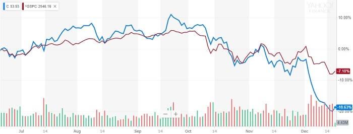 シティ・グループ 株価比較チャート