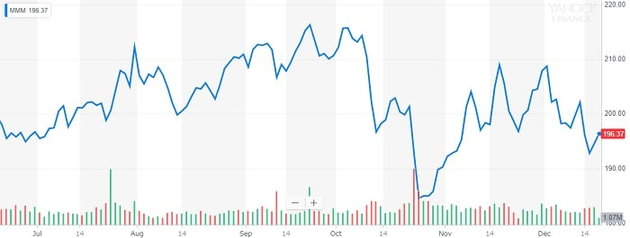 スリーエム 株価チャート