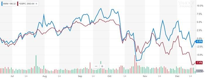 スリーエム 株価比較チャート