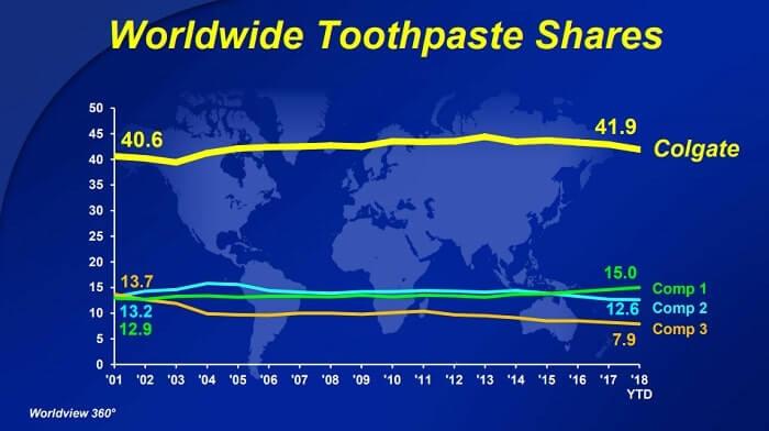 コルゲート・パーモリーブ 歯磨き粉 世界シェア