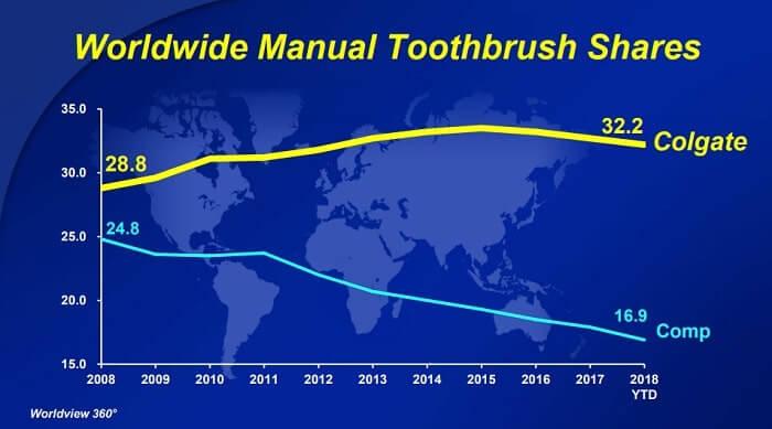 コルゲート・パーモリーブ 歯ブラシ 世界シェア