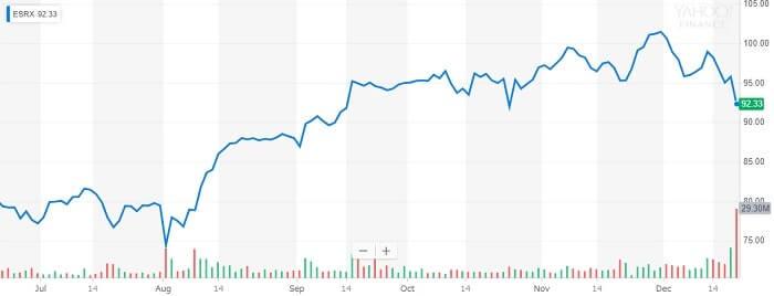 エクスプレス・スクリプツ 株価チャート