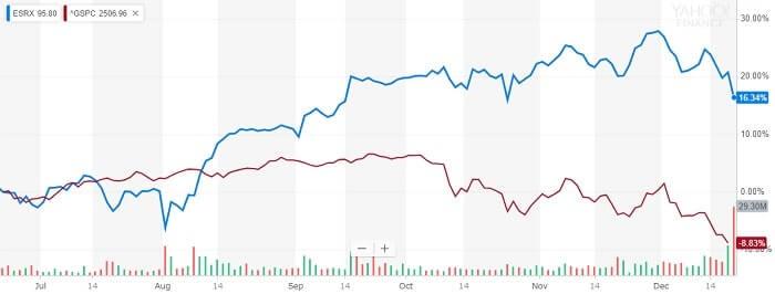 エクスプレス・スクリプツ 株価比較チャート