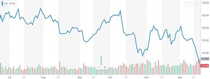 シェブロン 株価チャート