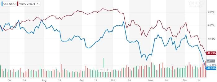 シェブロン 株価比較チャート