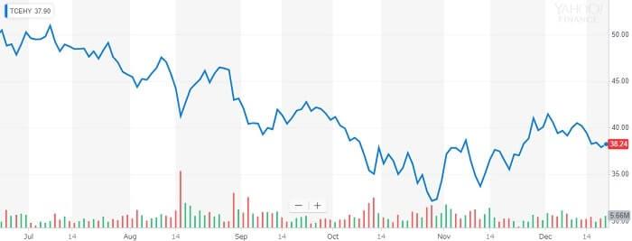 テンセント 株価チャート