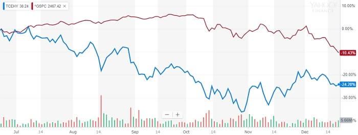 テンセント 株価比較チャート