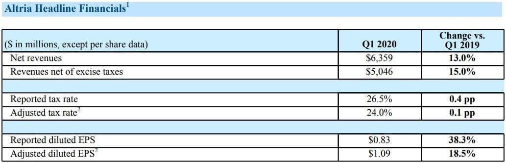 アルトリア・グループ 米国株 決算
