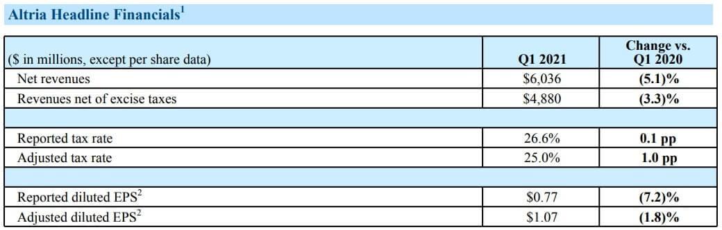 アルトリアグループ 米国株 決算 四半期