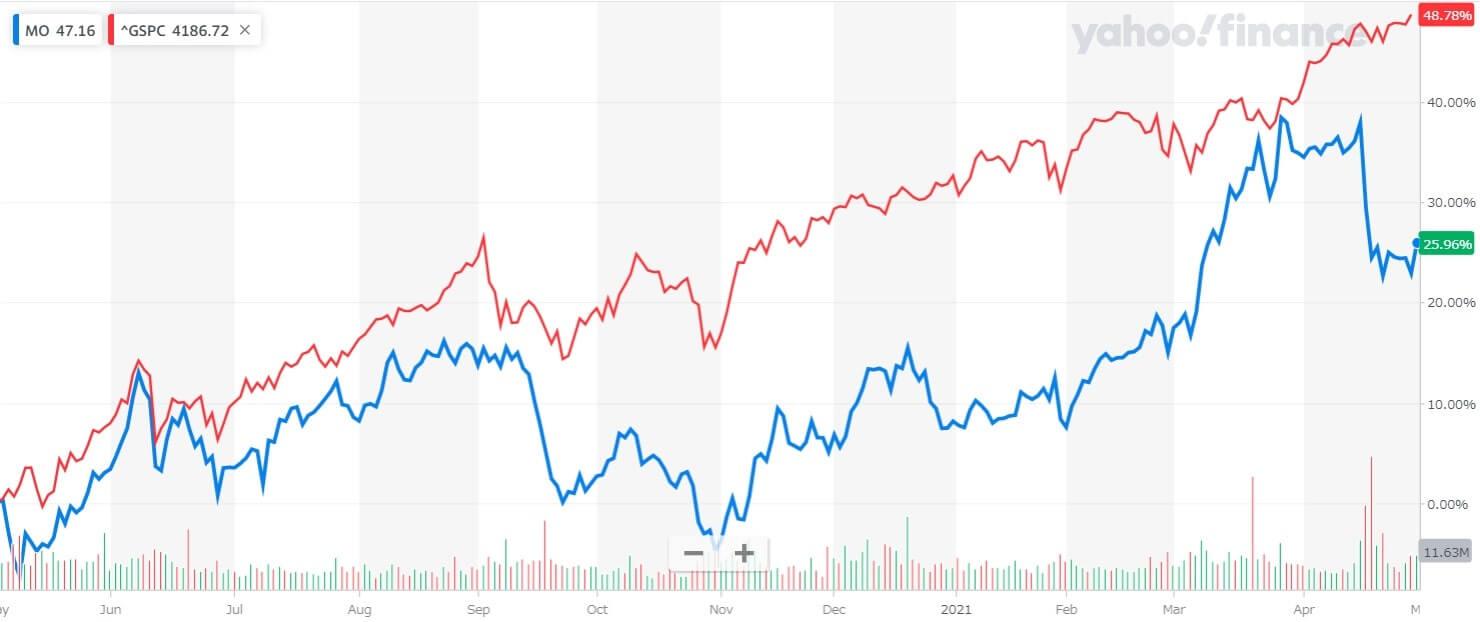 アルトリアグループ 米国株 株価チャート 1年間