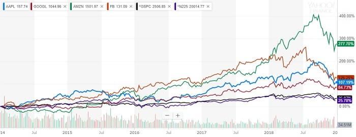 GAFA 株価チャート