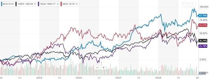 米国 外食企業 株価