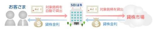 SBI証券 貸株サービス 米国株