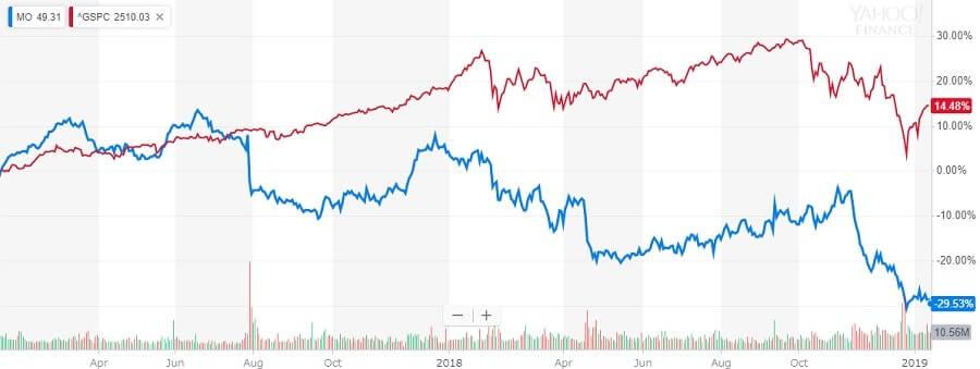 アルトリア・グループ 株価チャート