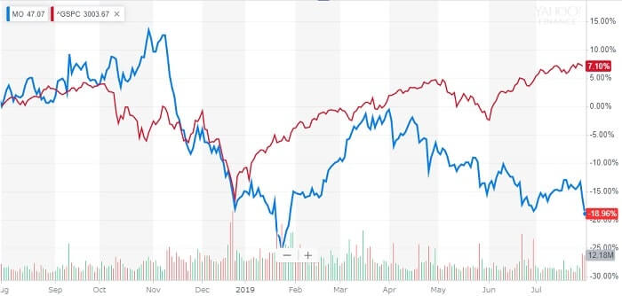 アルトリア・グループ 米国株 株価チャート