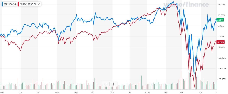 ペプシコ 米国株 株価チャート
