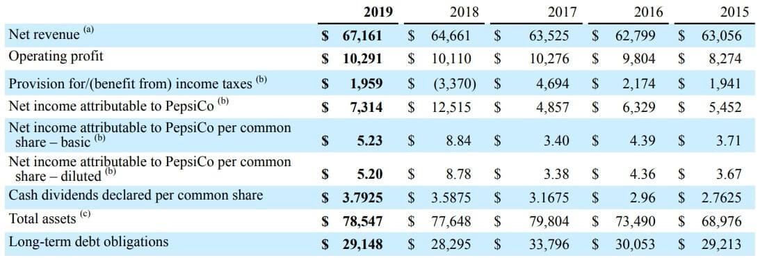 ペプシコ 米国株 決算 通期