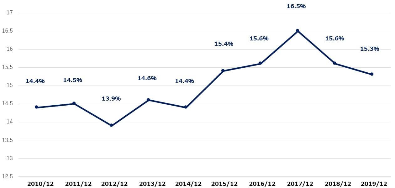 ペプシコ 米国株 決算 営業利益率