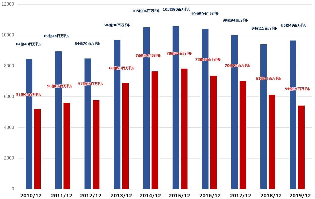 ペプシコ 米国株 キャッシュフロー 決算