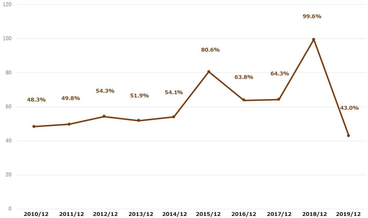 ペプシコ 米国株 配当性向 決算
