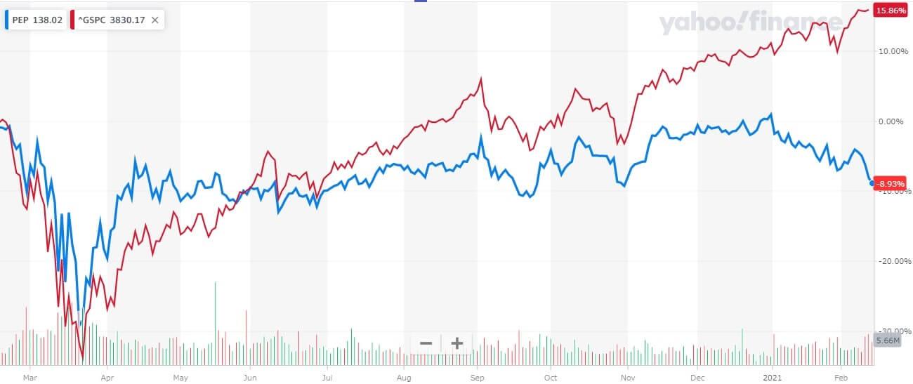 ペプシコ 米国株 株価チャート 1年間