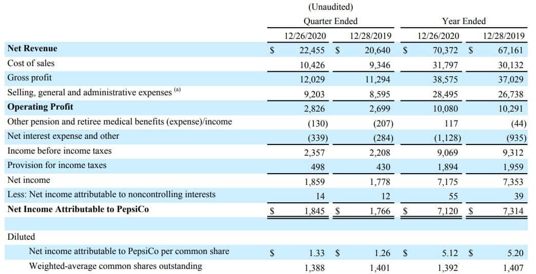 ペプシコ 米国株 決算 四半期